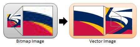 Ferramenta online para vetorizar imagens bitmap