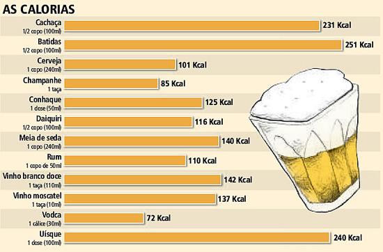Tabela de calorias de bebidas alcoólicas