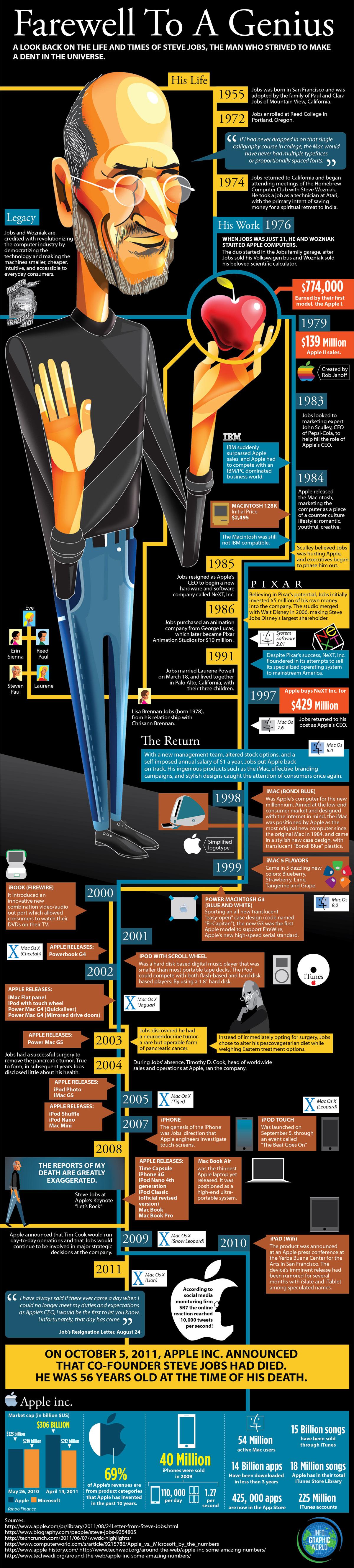 STEVE-JOBS-infographic