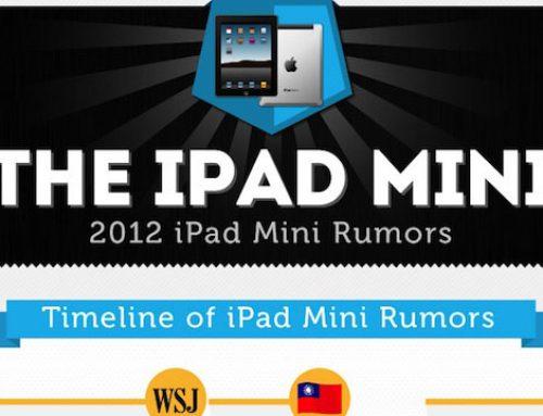 Infográfico com os prováveis recursos do Mini Ipad