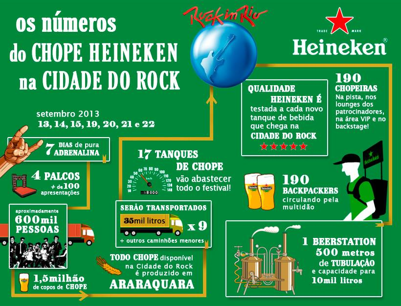 Infográfico cervejaria Heineken no Rock in Rio 2013