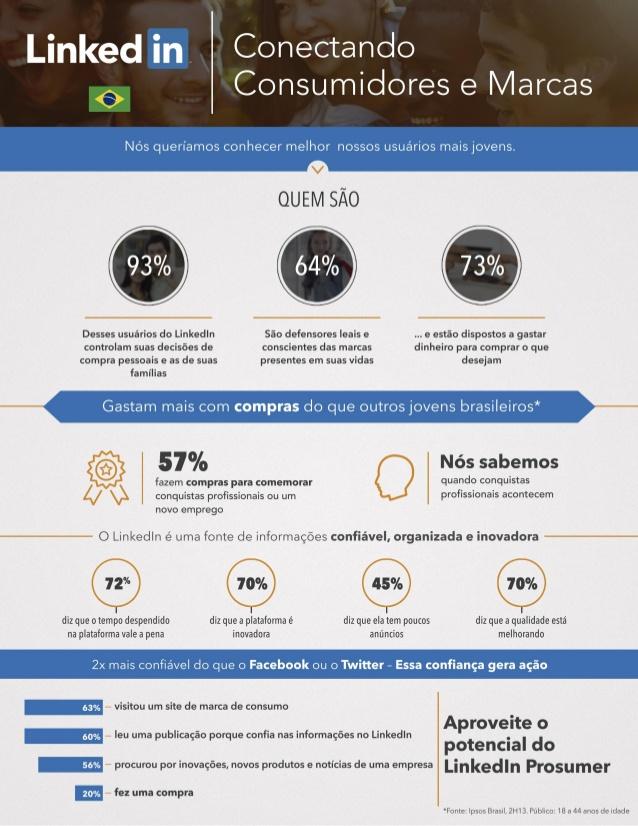 infografico-conectando-consumidores-e-marcas-linkedin