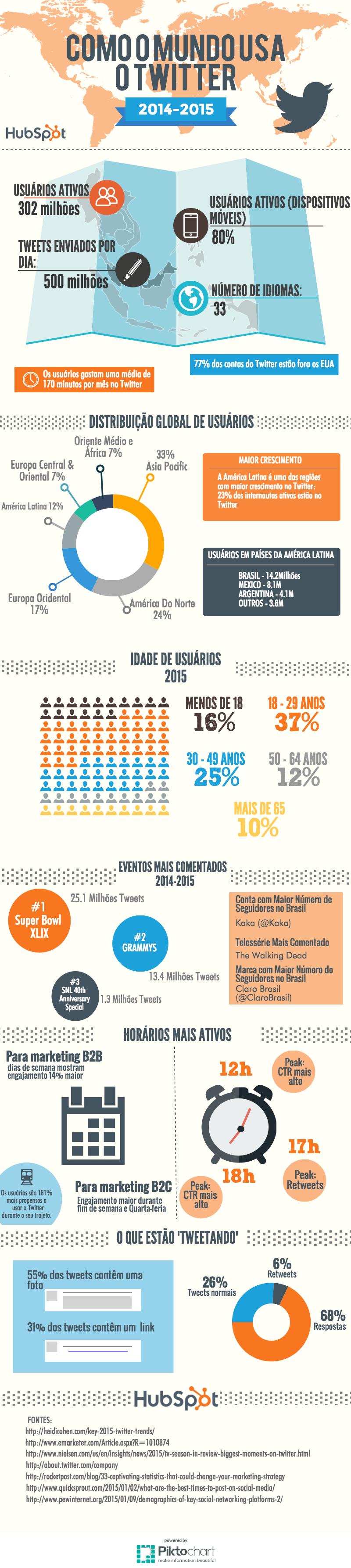 infografico-dados-twitter
