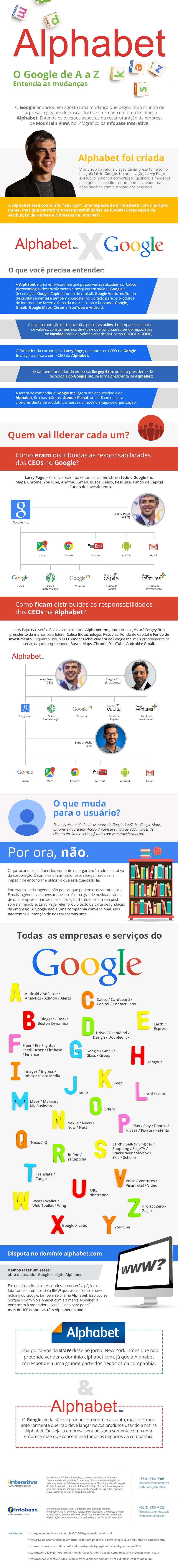 infografico-google-ALPHABET