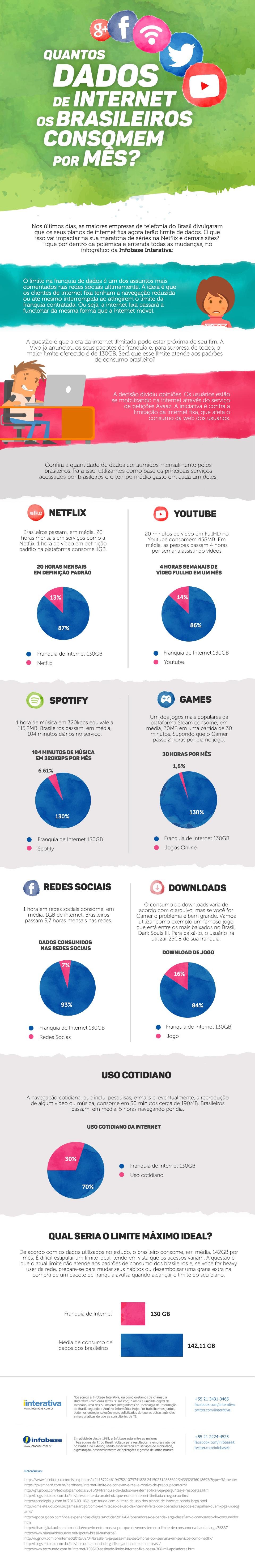 infografico-Quantos-dados-de-internet-os-brasileiros-consomem-por-mes