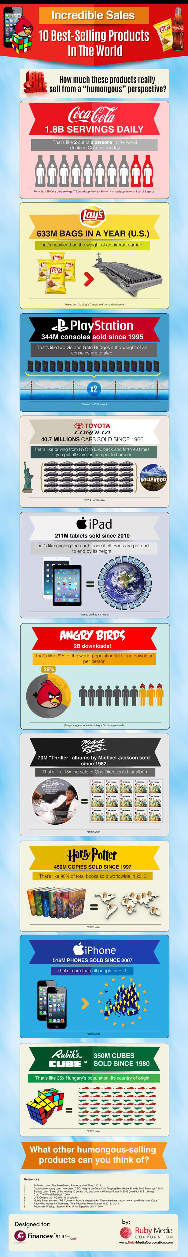 infografico-produtos-mais-vendidos-no-mundo