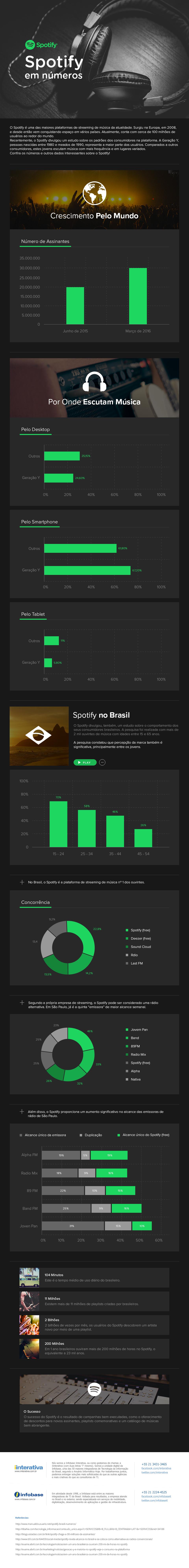 spotify-infografico