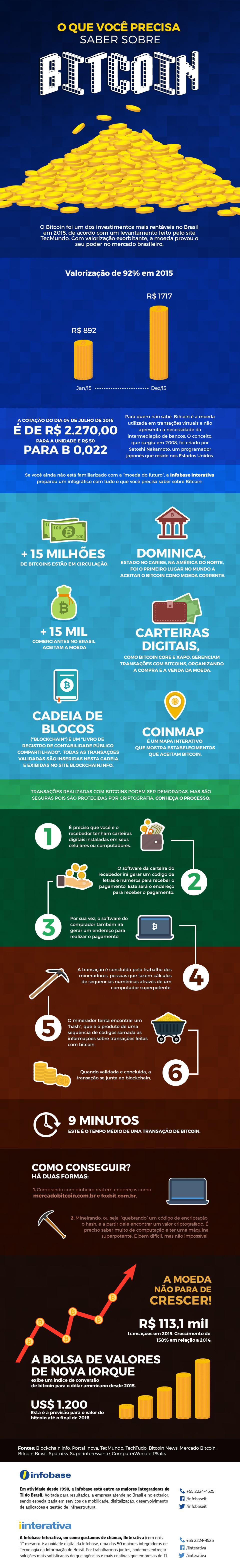 Infografico-bitcoin