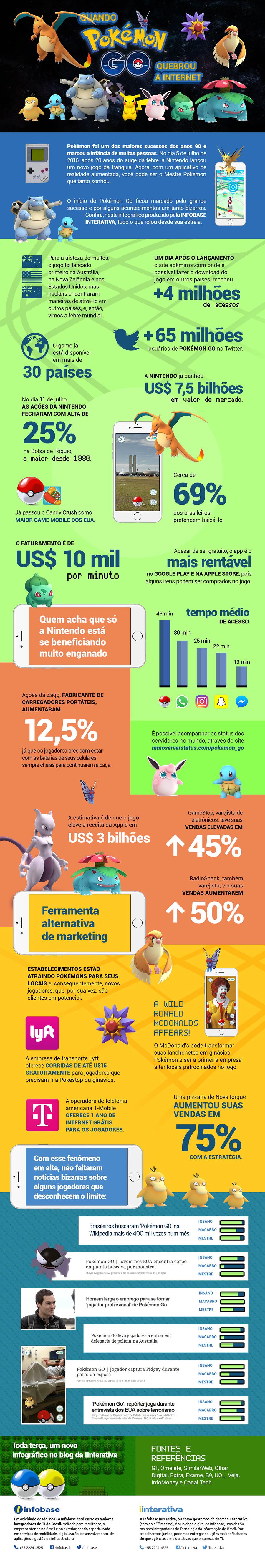 Pokemon-go-infografico