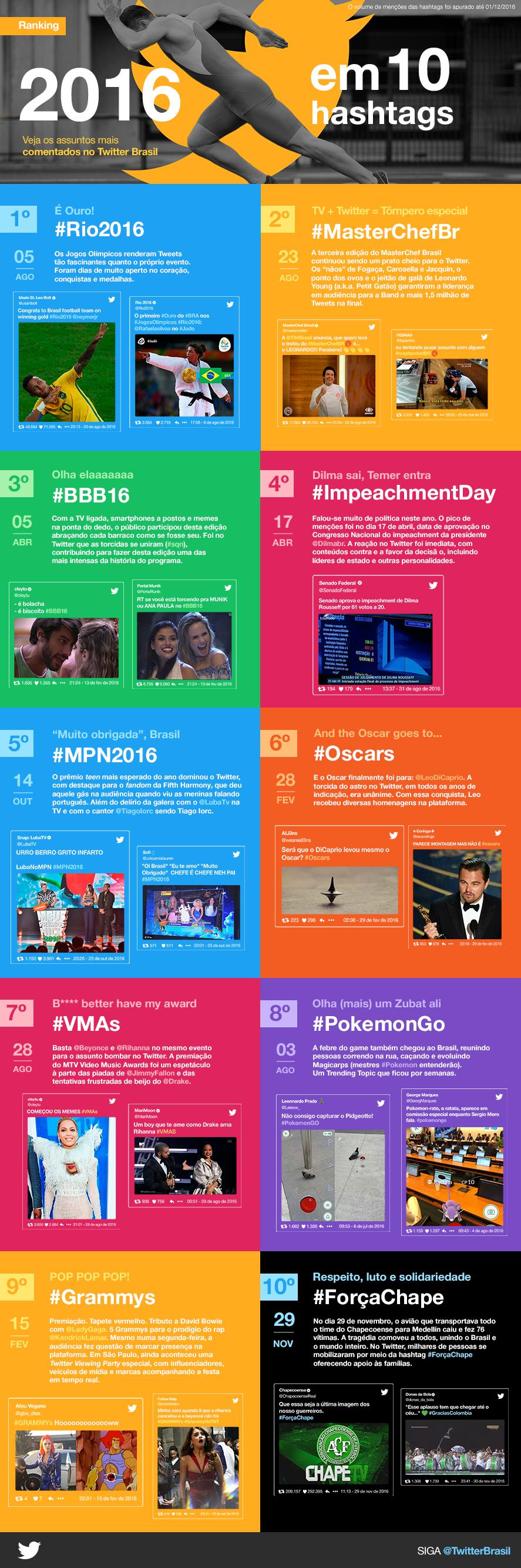 infografico-hashtags-mais-comentadas-twitter-2016